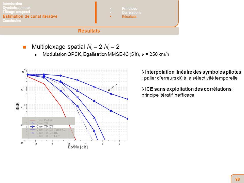 98 Multiplexage spatial N t = 2 N r = 2 Modulation QPSK, Egalisation MMSE-IC (5 It), v = 250 km/h Interpolation linéaire des symboles pilotes : palier derreurs dû à la sélectivité temporelle ICE sans exploitation des corrélations : principe itératif inefficace Résultats Introduction Symboles pilotes Filtrage temporel Estimation de canal itérative Conclusion Principes Corrélations Résultats