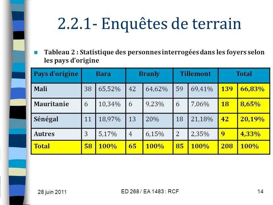 2.2.1- Enquêtes de terrain Tableau 2 : Statistique des personnes interrogées dans les foyers selon les pays dorigine 28 juin 2011 ED 268 / EA 1483 : R