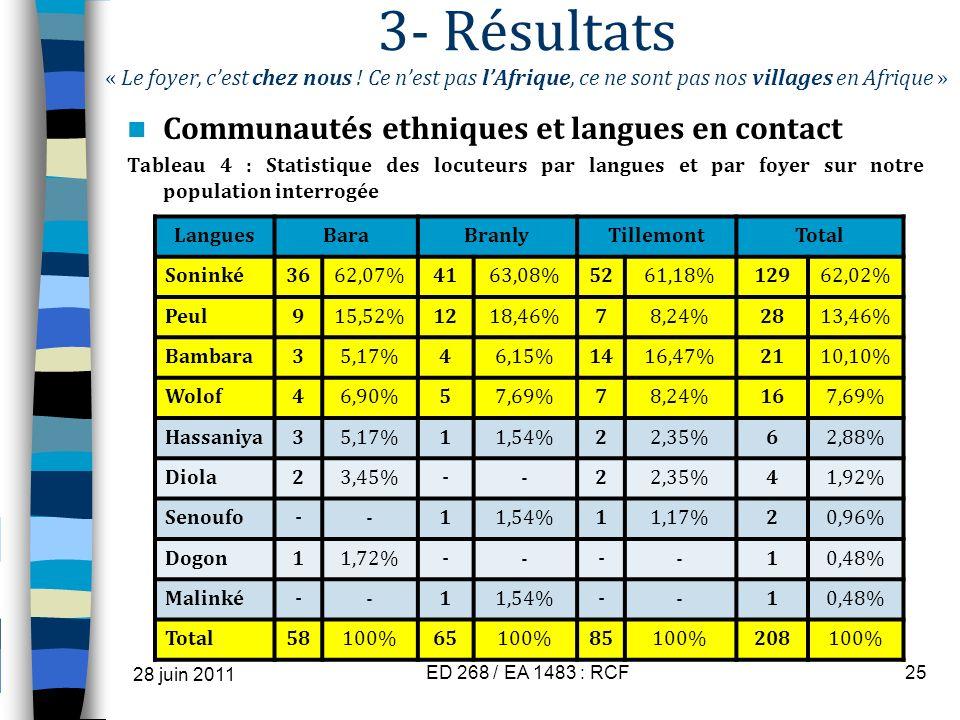 3- Résultats « Le foyer, cest chez nous ! Ce nest pas lAfrique, ce ne sont pas nos villages en Afrique » Communautés ethniques et langues en contact T