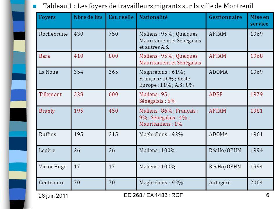 Tableau 1 : Les foyers de travailleurs migrants sur la ville de Montreuil 28 juin 2011 ED 268 / EA 1483 : RCF6 FoyersNbre de litsEst. réelleNationalit