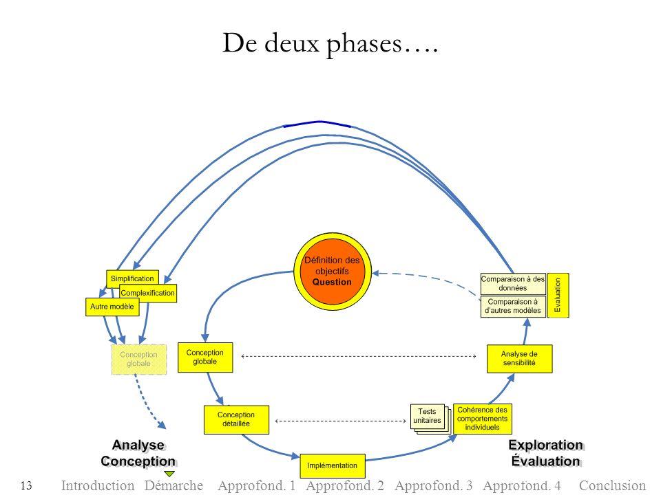 IntroductionDémarcheApprofond. 1Approfond. 2Approfond. 3ConclusionApprofond. 4 13 De deux phases….