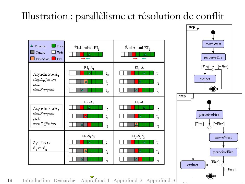 IntroductionDémarcheApprofond. 1Approfond. 2Approfond. 3ConclusionApprofond. 4 18 Illustration : parallèlisme et résolution de conflit step moveWest e