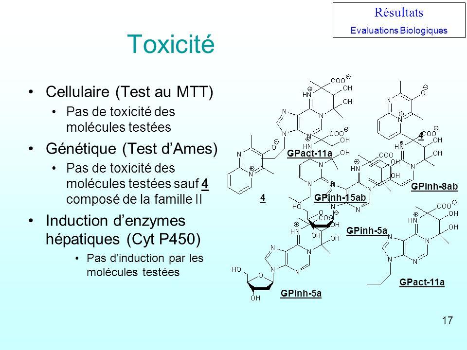 Toxicité Cellulaire (Test au MTT) Pas de toxicité des molécules testées Génétique (Test dAmes) Pas de toxicité des molécules testées sauf 4 composé de