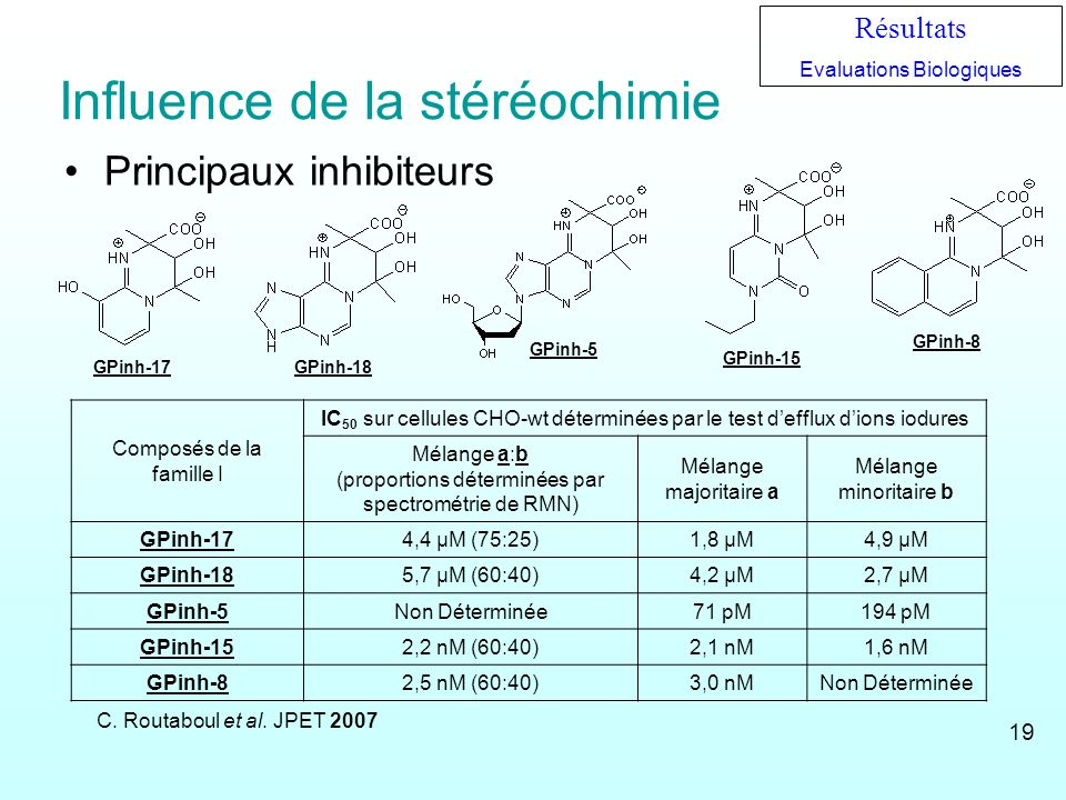 Influence de la stéréochimie Principaux inhibiteurs Composés de la famille I IC 50 sur cellules CHO-wt déterminées par le test defflux dions iodures M
