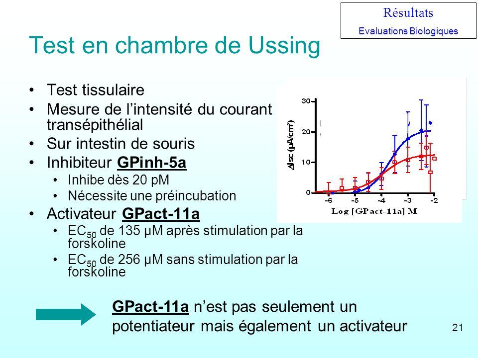 Test en chambre de Ussing Test tissulaire Mesure de lintensité du courant transépithélial Sur intestin de souris Inhibiteur GPinh-5a Inhibe dès 20 pM
