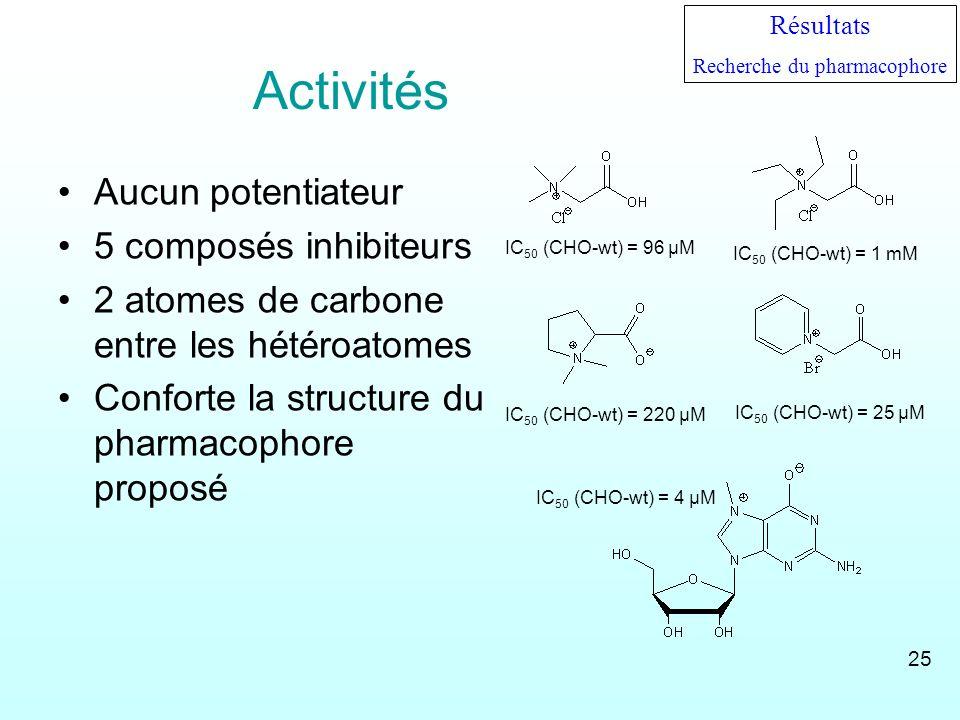 Activités Aucun potentiateur 5 composés inhibiteurs 2 atomes de carbone entre les hétéroatomes Conforte la structure du pharmacophore proposé IC 50 (C