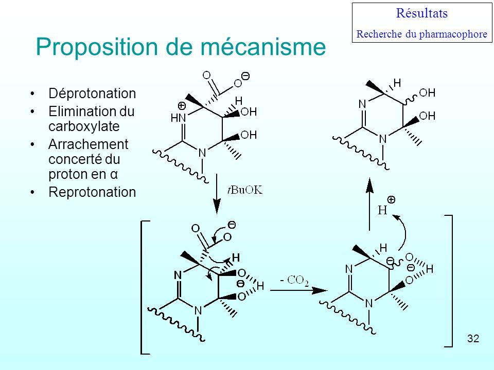 Proposition de mécanisme Déprotonation Elimination du carboxylate Arrachement concerté du proton en α Reprotonation Résultats Recherche du pharmacopho