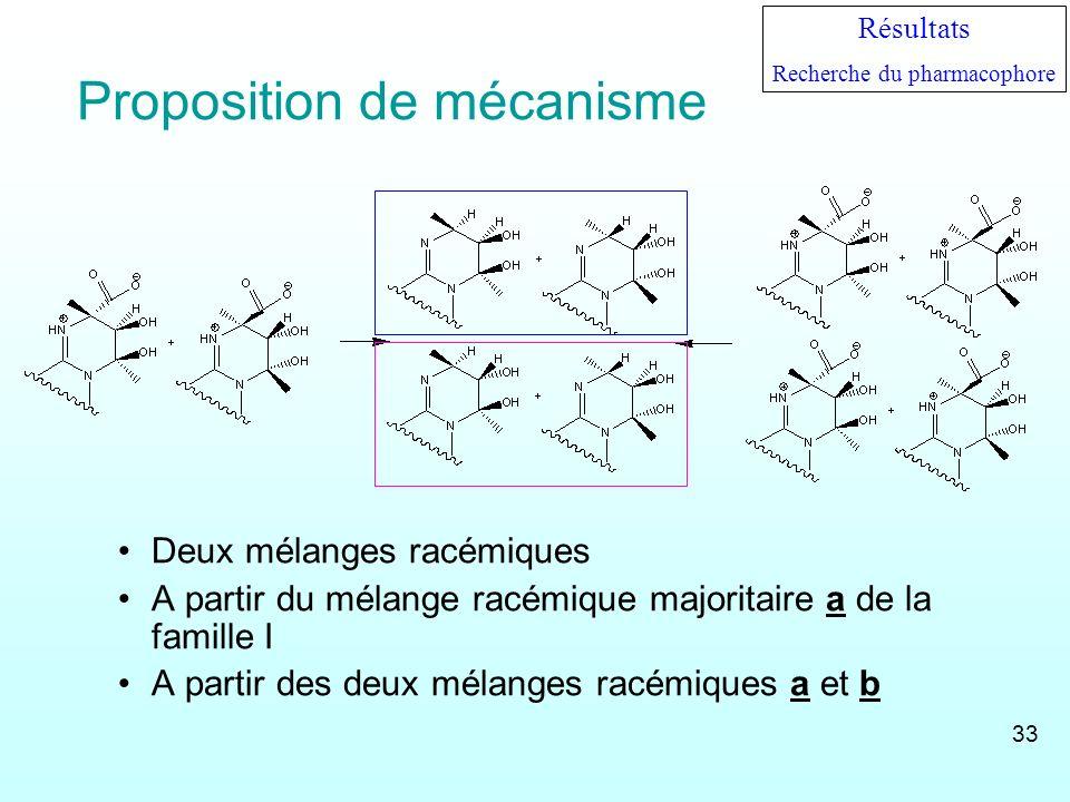 Proposition de mécanisme Deux mélanges racémiques A partir du mélange racémique majoritaire a de la famille I A partir des deux mélanges racémiques a