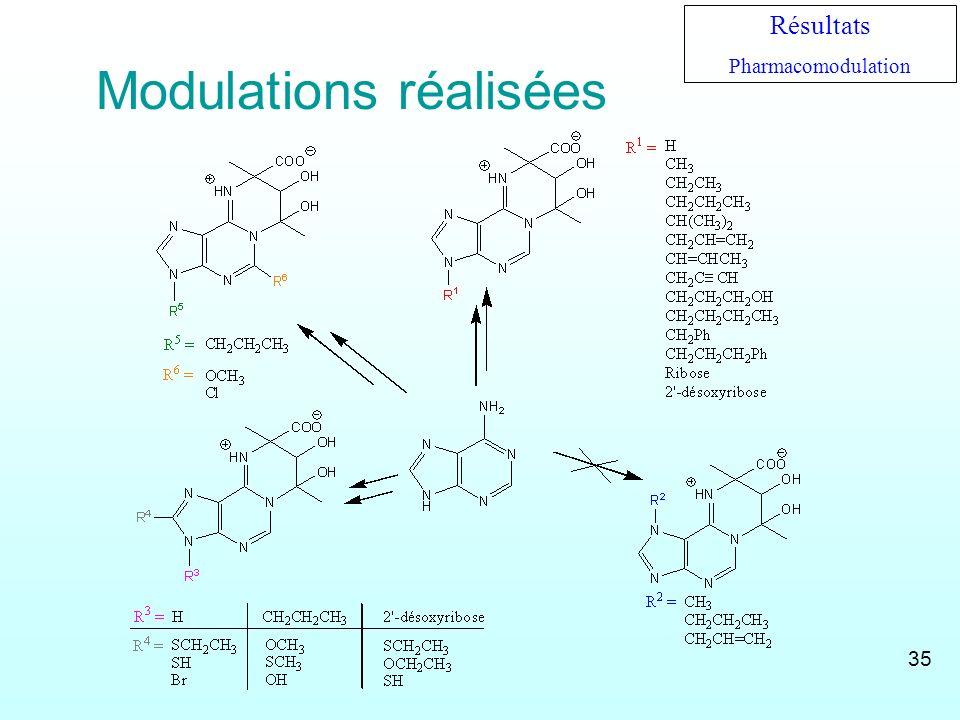 Modulations réalisées Résultats Pharmacomodulation 35