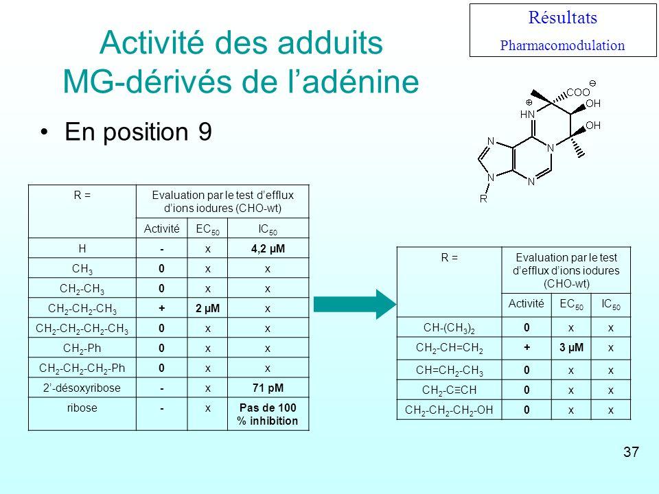 Activité des adduits MG-dérivés de ladénine En position 9 R =Evaluation par le test defflux dions iodures (CHO-wt) ActivitéEC 50 IC 50 CH-(CH 3 ) 2 0x