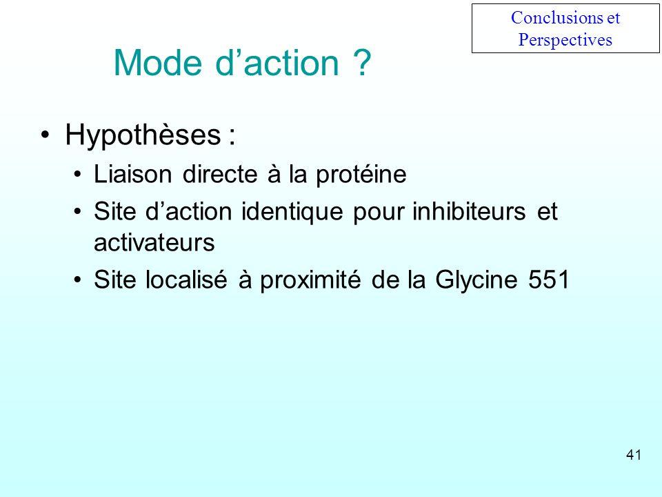 Mode daction ? Hypothèses : Liaison directe à la protéine Site daction identique pour inhibiteurs et activateurs Site localisé à proximité de la Glyci