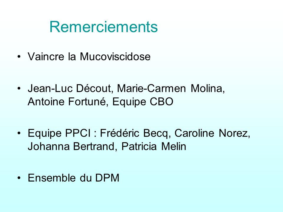 Remerciements Vaincre la Mucoviscidose Jean-Luc Décout, Marie-Carmen Molina, Antoine Fortuné, Equipe CBO Equipe PPCI : Frédéric Becq, Caroline Norez,