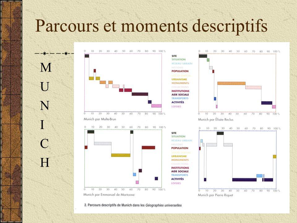 Parcours et moments descriptifs MUNICHMUNICH