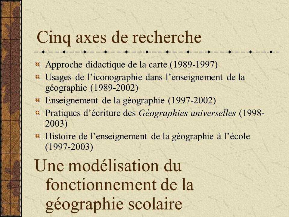 Cinq axes de recherche Approche didactique de la carte (1989-1997) Usages de liconographie dans lenseignement de la géographie (1989-2002) Enseignement de la géographie (1997-2002) Pratiques décriture des Géographies universelles (1998- 2003) Histoire de lenseignement de la géographie à lécole (1997-2003) Une modélisation du fonctionnement de la géographie scolaire