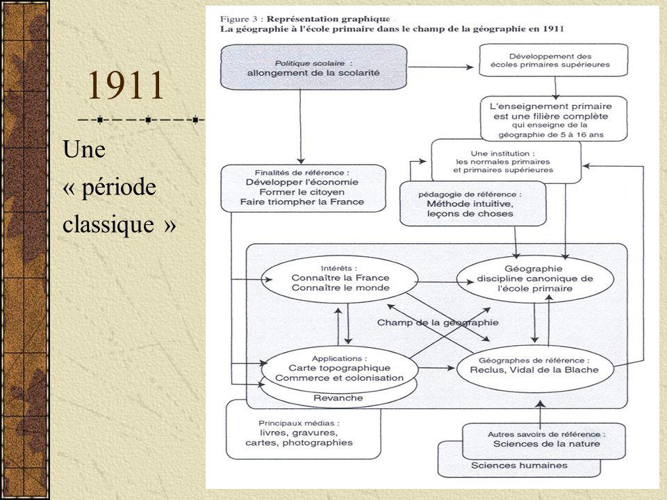 1911 Une « période classique »