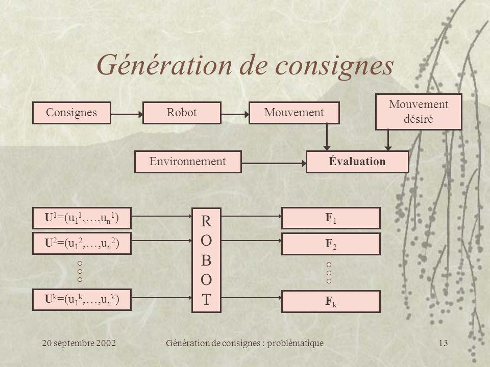 20 septembre 2002Génération de consignes : problématique13 Génération de consignes ConsignesRobotMouvement Mouvement désiré ÉvaluationEnvironnement ROBOTROBOT U 1 =(u 1 1,…,u n 1 ) U 2 =(u 1 2,…,u n 2 ) U k =(u 1 k,…,u n k ) F1F1 F2F2 FkFk