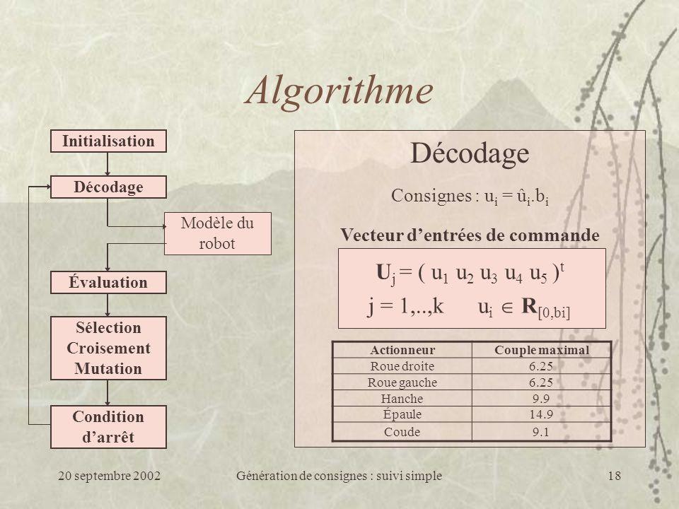 20 septembre 2002Génération de consignes : suivi simple18 Décodage Consignes : u i = û i.b i j = 1,..,k u i R [0,bi] U j = ( u 1 u 2 u 3 u 4 u 5 ) t Vecteur dentrées de commande Algorithme Initialisation Décodage Modèle du robot Évaluation Sélection Croisement Mutation Condition darrêt ActionneurCouple maximal Roue droite6.25 Roue gauche6.25 Hanche9.9 Épaule14.9 Coude9.1