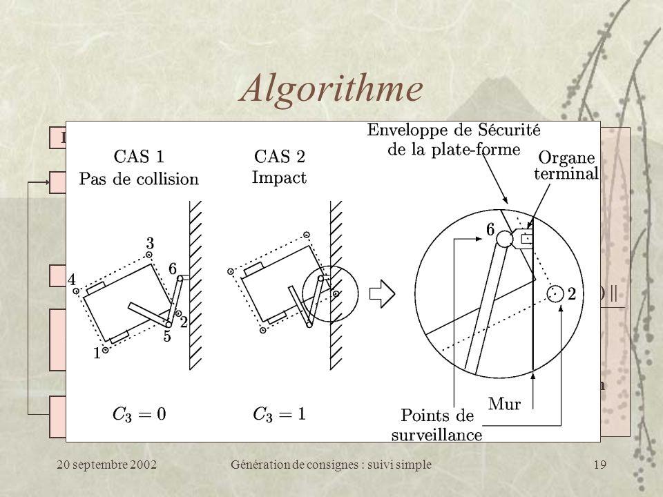 20 septembre 2002Génération de consignes : suivi simple19 Initialisation Décodage Modèle du robot Évaluation Sélection Croisement Mutation Condition darrêt Algorithme Évaluation Erreur en position Avancement sur la trajectoire Évitement dobstacles C 3 = 1 Si collision 0 Sinon C 1 = || X d - X f || || X d - X i || C 2 = (t).|| X d - X(t) || l.|| X d - X i || 1 n