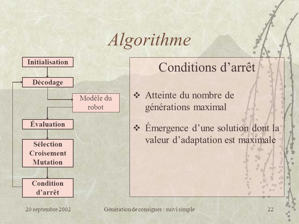 20 septembre 2002Génération de consignes : suivi simple22 Algorithme Initialisation Décodage Modèle du robot Évaluation Sélection Croisement Mutation Condition darrêt Conditions darrêt Atteinte du nombre de générations maximal Émergence dune solution dont la valeur dadaptation est maximale
