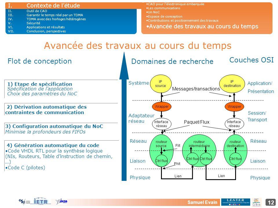 Samuel Evain 12 Avancée des travaux au cours du temps Flot de conception Physique Liaison Réseau Transport Session/ Présentation Application/ Couches