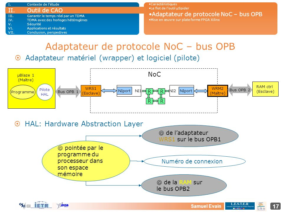 Samuel Evain 17 Adaptateur de protocole NoC – bus OPB ¤Adaptateur matériel (wrapper) et logiciel (pilote) NI2 WR S 1 (Esclave) Bus OPB 1 RAM ctrl (Esc