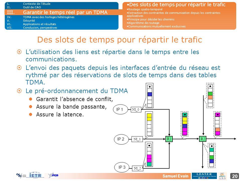 Samuel Evain 20 Des slots de temps pour répartir le trafic I.Contexte de létude II.Outil de CAO III.Garantir le temps réel par un TDMA IV.TDMA avec de