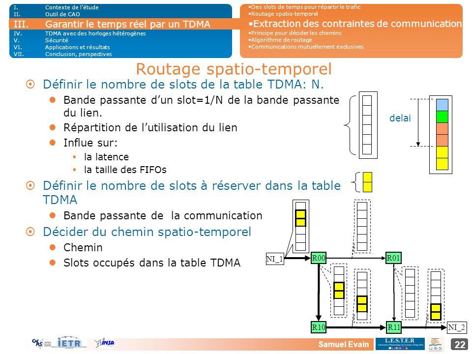 Samuel Evain 22 ¤Définir le nombre de slots de la table TDMA: N. Bande passante dun slot=1/N de la bande passante du lien. Répartition de lutilisation