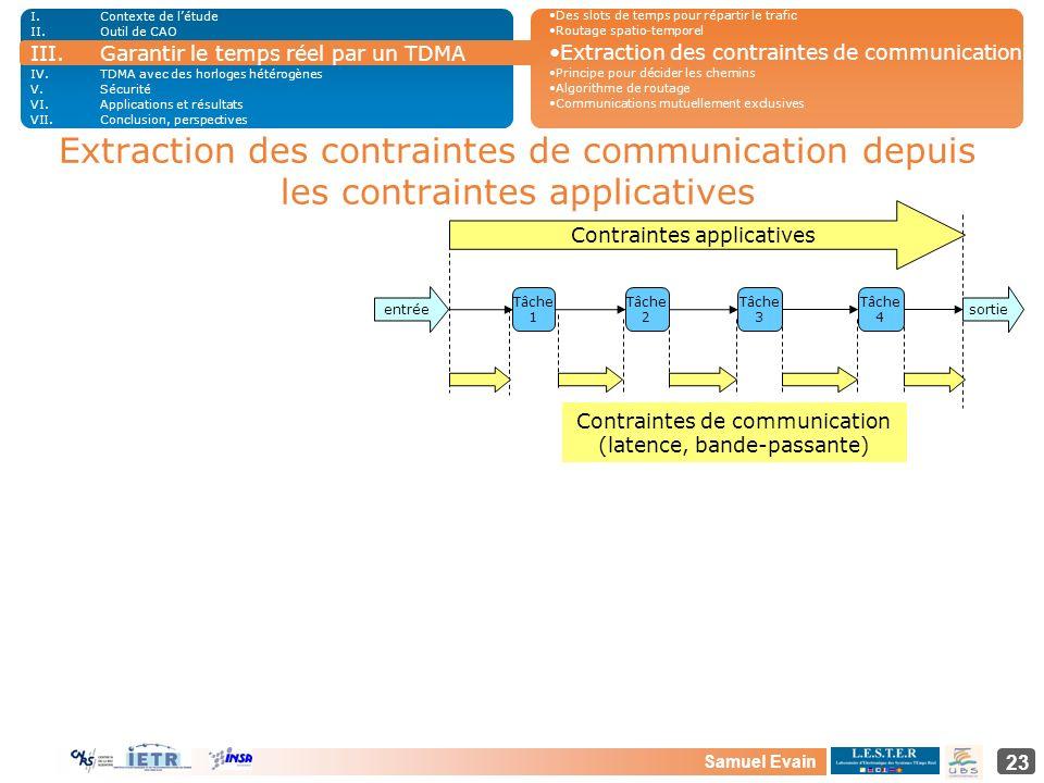 Samuel Evain 23 Extraction des contraintes de communication depuis les contraintes applicatives Tâche 1 Tâche 2 Tâche 3 Tâche 4 Contraintes applicativ
