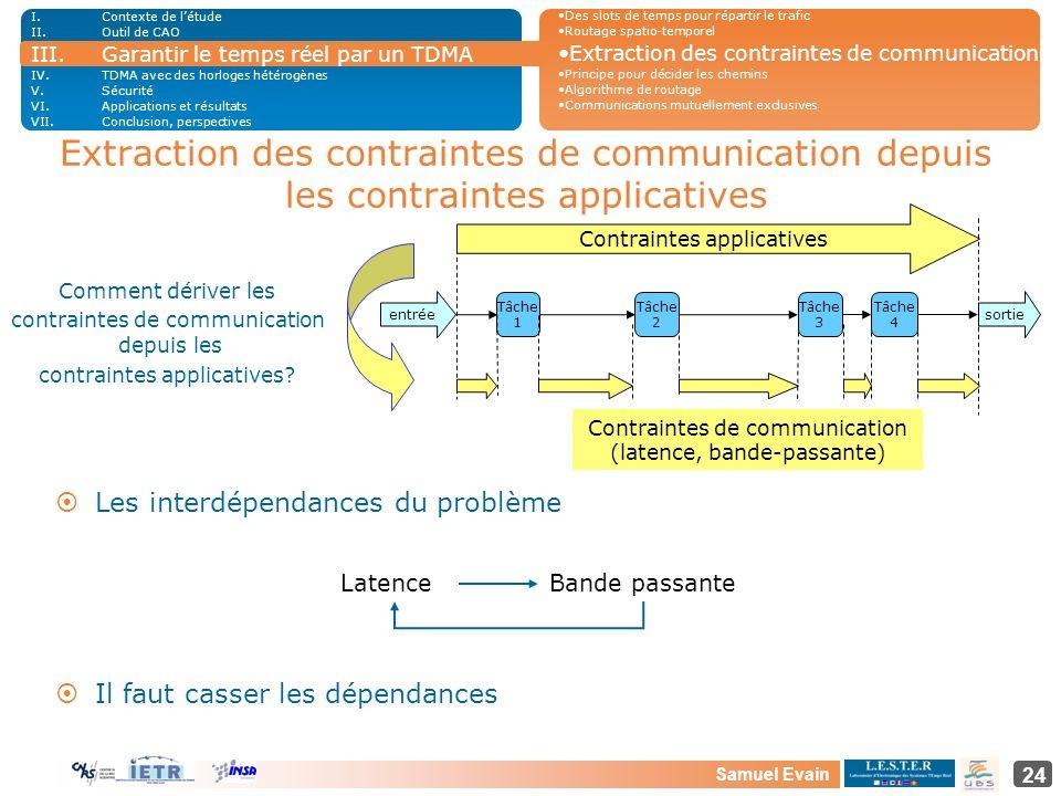 Samuel Evain 24 Extraction des contraintes de communication depuis les contraintes applicatives Tâche 1 Tâche 2 Tâche 3 Tâche 4 entrée sortie Contrain