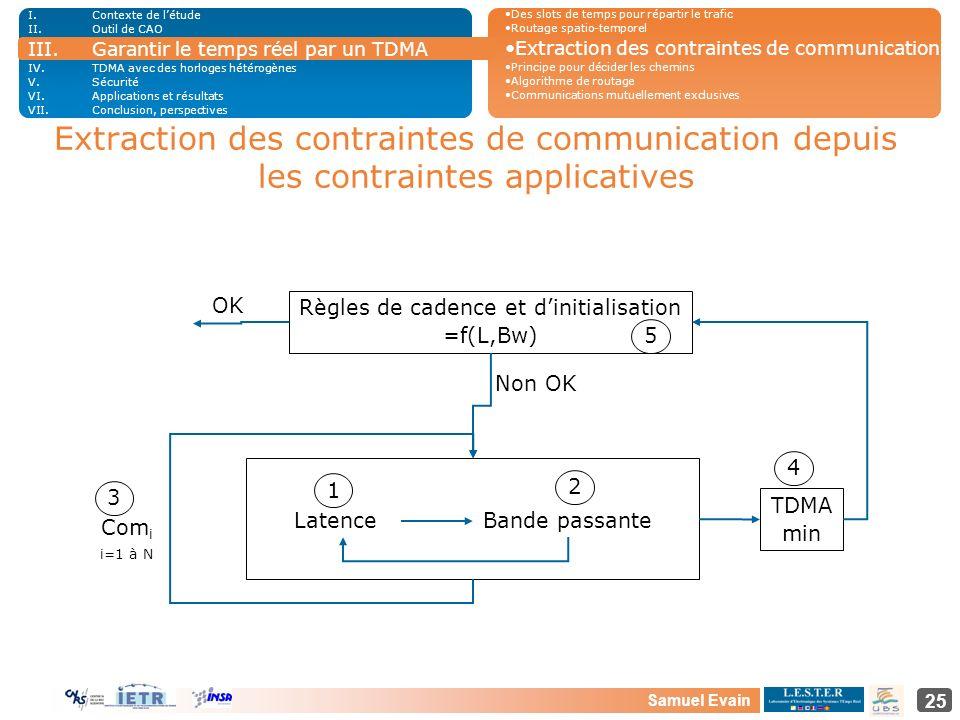 Samuel Evain 25 Extraction des contraintes de communication depuis les contraintes applicatives LatenceBande passante Règles de cadence et dinitialisa