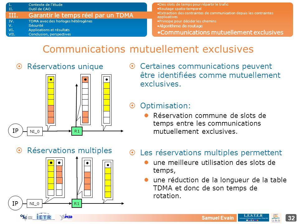 Samuel Evain 32 Communications mutuellement exclusives I.Contexte de létude II.Outil de CAO III.Garantir le temps réel par un TDMA IV.TDMA avec des ho