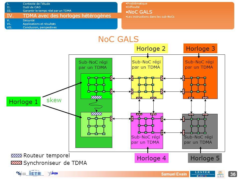 Samuel Evain 36 Sub-NoC régi par un TDMA Routeur temporel Synchroniseur de TDMA Sub-NoC régi par un TDMA NoC GALS Horloge 2Horloge 3 Horloge 4Horloge