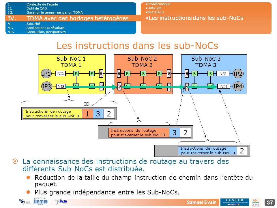Samuel Evain 37 RRNI1 SS R R SS NI2 IP1IP2 RR RR RR R R RR Instructions de routage pour traverser le sub-NoC 2 32 Instructions de routage pour travers