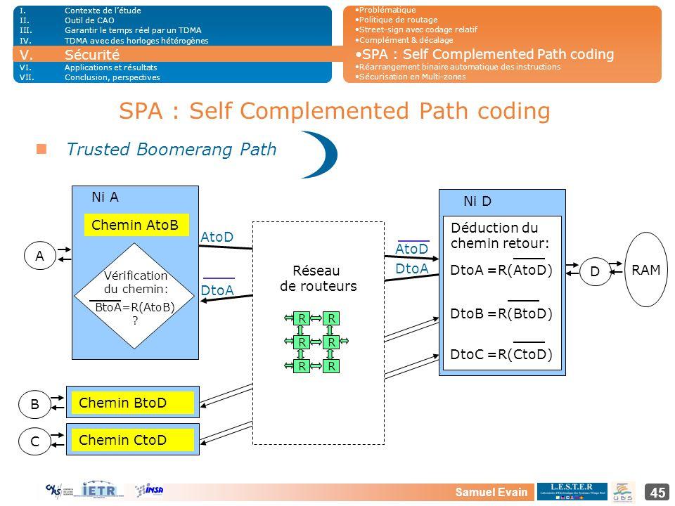 Samuel Evain 45 SPA : Self Complemented Path coding Chemin AtoB A AtoD DtoA AtoD DtoA Vérification du chemin: BtoA=R(AtoB) ? Ni A Ni D D DtoA =R(AtoD)