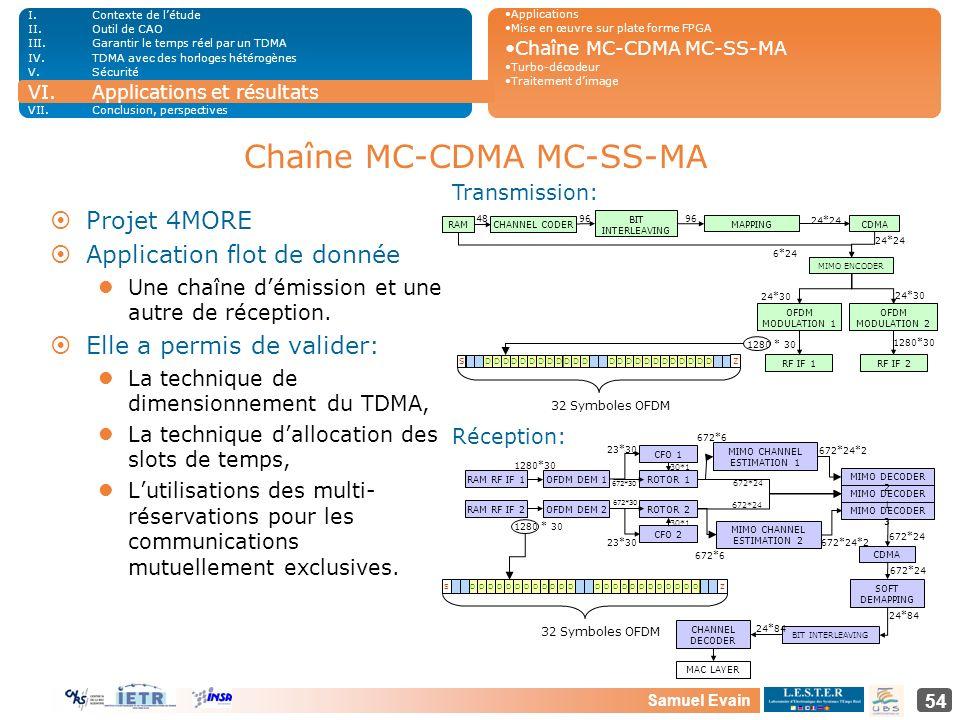 Samuel Evain 54 Chaîne MC-CDMA MC-SS-MA ¤Projet 4MORE ¤Application flot de donnée Une chaîne démission et une autre de réception. ¤Elle a permis de va