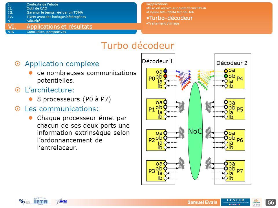 Samuel Evain 56 Turbo décodeur ¤Application complexe de nombreuses communications potentielles. ¤Larchitecture: 8 processeurs (P0 à P7) ¤Les communica