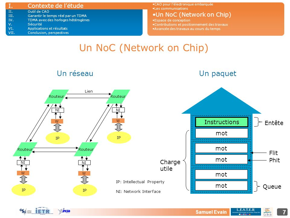Samuel Evain 7 Un NoC (Network on Chip) NI: Network Interface Routeur NI Routeur Lien IP: Intellectual Property Entête Charge utile Queue mot Instruct