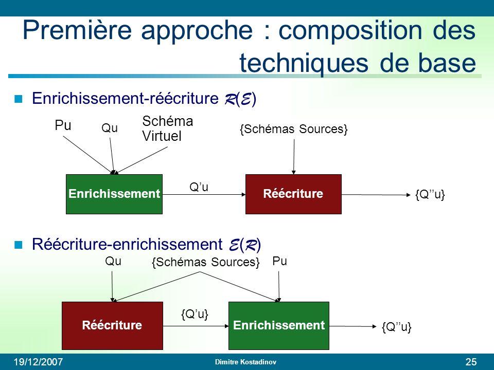 Dimitre Kostadinov 19/12/200725 Enrichissement Pu Qu Réécriture Qu {Schémas Sources} {Qu} Schéma Virtuel Première approche : composition des technique