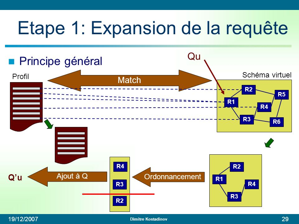 Dimitre Kostadinov 19/12/200729 Etape 1: Expansion de la requête Principe général Profil Schéma virtuel R1 R3 R2 R4 R6 R5 Qu Match R1 R3 R2 R4 R3 R2 O