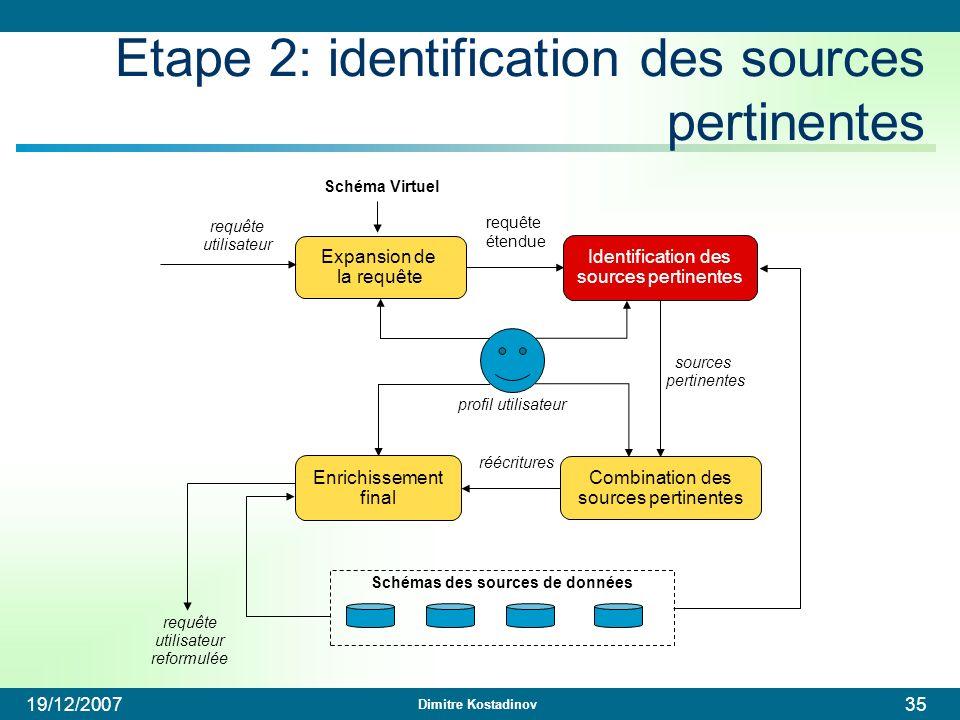 Dimitre Kostadinov 19/12/200735 Etape 2: identification des sources pertinentes Expansion de la requête profil utilisateur requête utilisateur Schéma