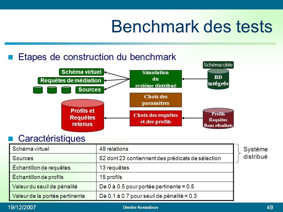 Dimitre Kostadinov 19/12/200749 Etapes de construction du benchmark Caractéristiques Benchmark des tests Simulation du système distribué Choix des req