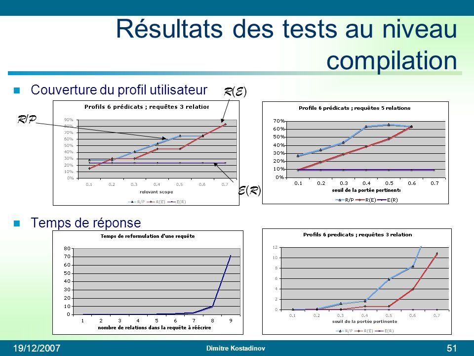 Dimitre Kostadinov 19/12/200751 Résultats des tests au niveau compilation Couverture du profil utilisateur Temps de réponse R/PR/P R(E)R(E) E(R)E(R)