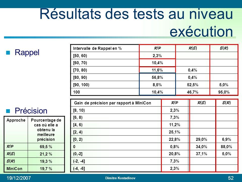 Dimitre Kostadinov 19/12/200752 Intervalle de Rappel en % R/PR/PR(E)R(E) E(R)E(R) [50, 60)2,3% [60, 70)10,4% [70, 80)11,6%0,4% [80, 90)56,8%0,4% [90,