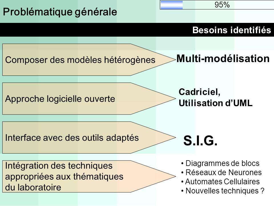 Problématique générale Besoins identifiés 95% Composer des modèles hétérogènes Multi-modélisation Approche logicielle ouverte Interface avec des outil