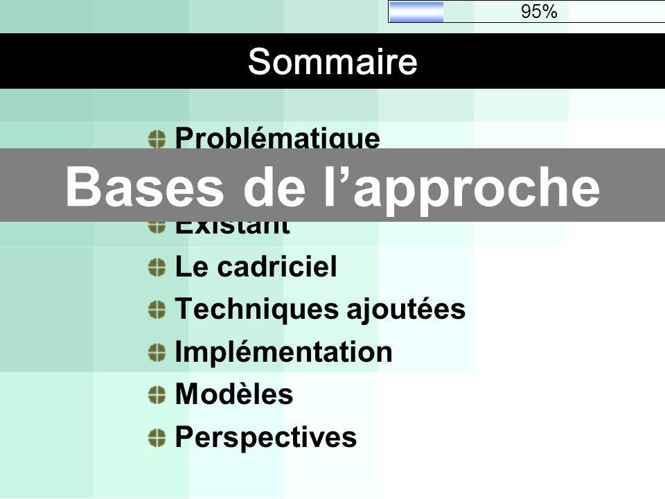 Sommaire Problématique Bases de lapproche Existant Le cadriciel Techniques ajoutées Implémentation Modèles Perspectives Bases de lapproche 95%