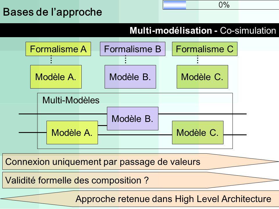 Bases de lapproche Multi-modélisation - Co-simulation Modèle A. Formalisme A Modèle B. Formalisme B Modèle C. Formalisme C Modèle A. Modèle B. Modèle