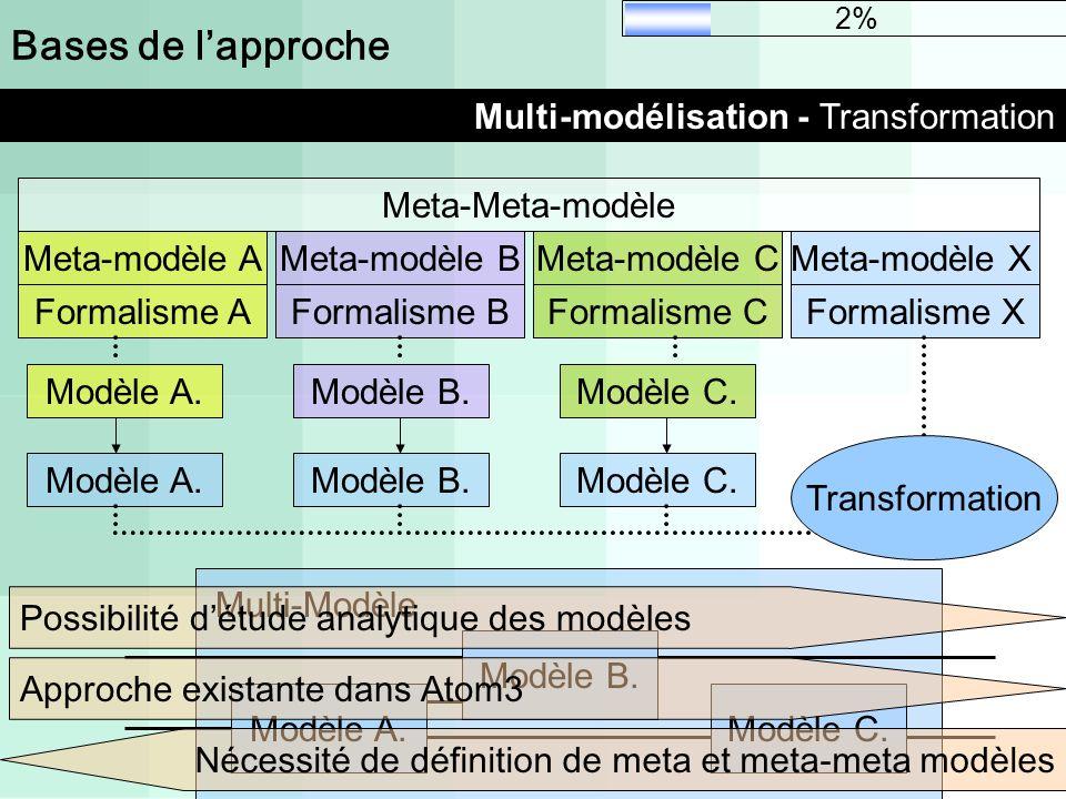 Bases de lapproche Multi-modélisation - Transformation Modèle A. Modèle B. Modèle C. Multi-Modèle 2% Meta-modèle AMeta-modèle BMeta-modèle C Modèle A.