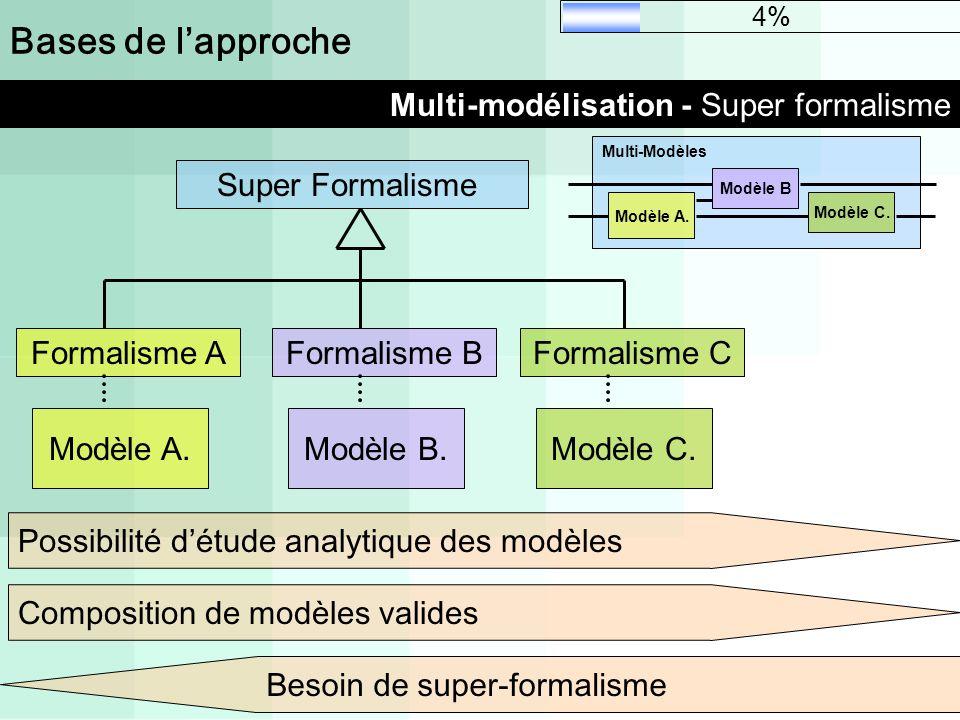 Bases de lapproche Multi-modélisation - Super formalisme Modèle A. Formalisme A Modèle B. Formalisme B Modèle C. Formalisme CSuper Formalisme Modèle A