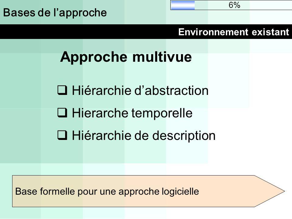 Bases de lapproche Environnement existant 6% Approche multivue Hiérarchie dabstraction Hierarche temporelle Hiérarchie de description Base formelle po