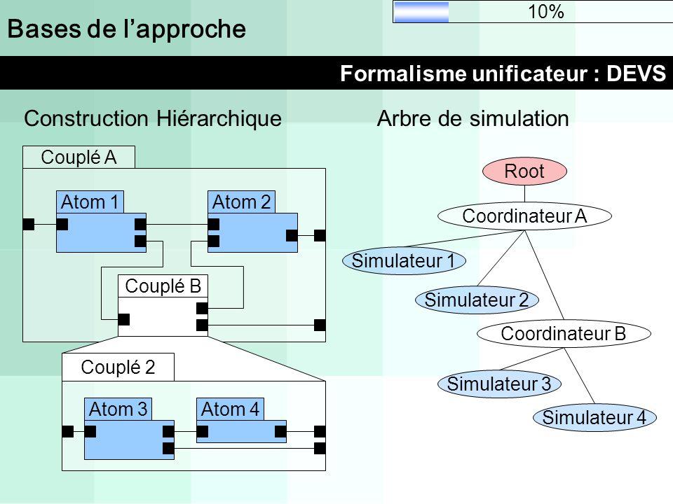Couplé A Atom 1Atom 2 Couplé B Bases de lapproche Formalisme unificateur : DEVS 10% Atom 4Atom 3 Couplé 2 Construction HiérarchiqueArbre de simulation